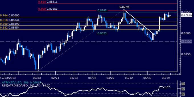 NZD/USD Technical Analysis – Range-Bound Below 0.88