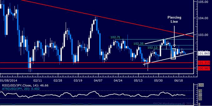 USD/JPY Technical Analysis – Oscillating Around 102.00 Mark