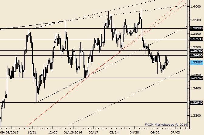EUR/USD: Range-Trading-Levels bei 1,3520 und 1,3642