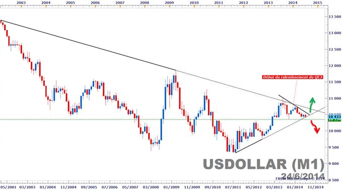 USD_price.