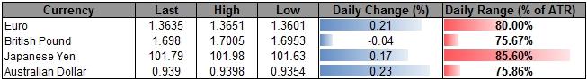 Euro Eyes June High Following Bullish Break- JPY Ranges Remain Favorable