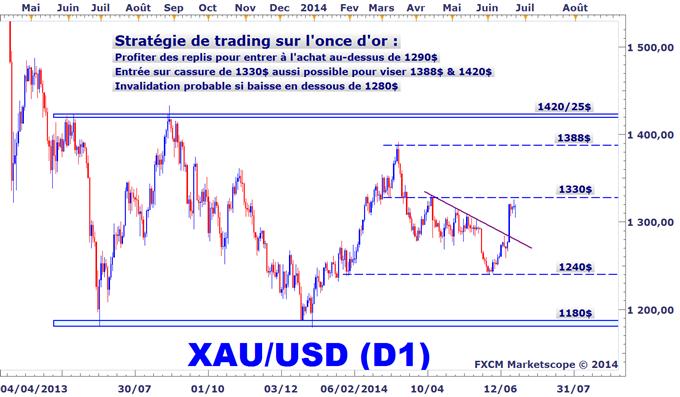 Idée de Trading DailyFX : Prévisions haussières sur l'once d'or cet été