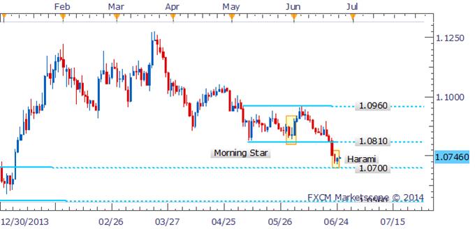 USD/CAD Harami Hints At A Recovery Near Key Support