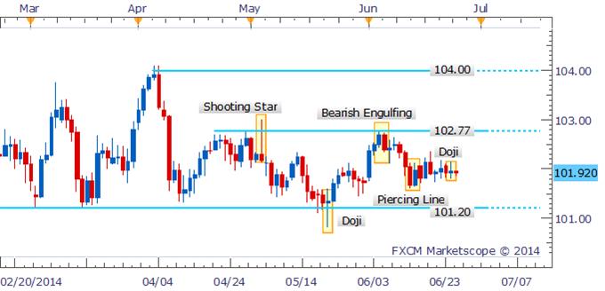 USD/JPY Doji On The Daily Denotes Hesitation Near 102.00
