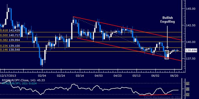 EUR/JPY Technical Analysis – Holding Range Sub-139.00