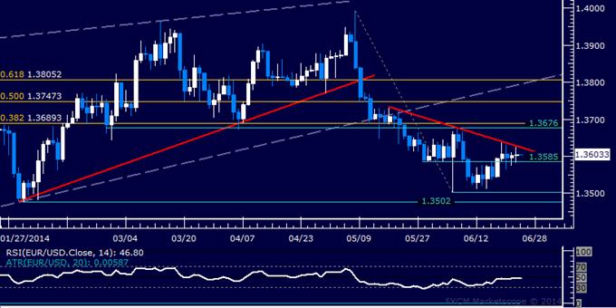 EUR/USD Technical Analysis – Momentum Fizzles Near 1.36