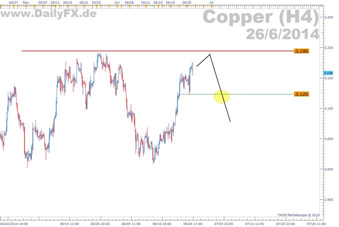Trading Setup: Kupfer Short
