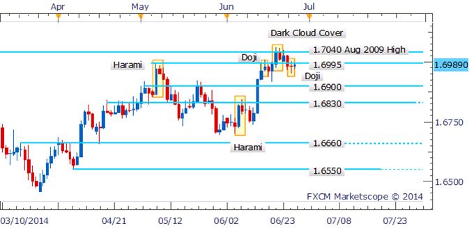 GBP/USD: Bearish Sub 1.7000 Post Candlestick Reversal Pattern