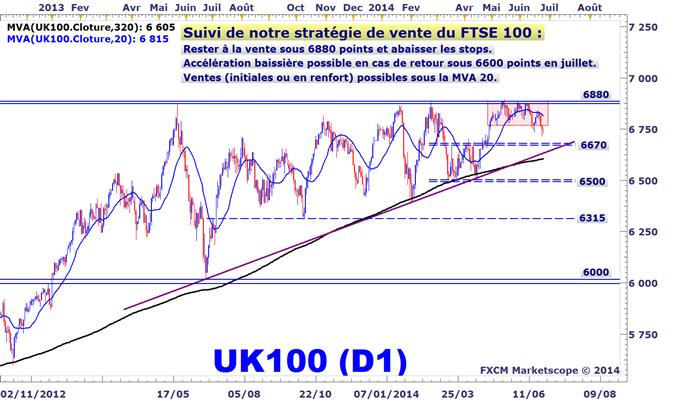 Idée de Trading DailyFX : Suivi de notre stratégie de vente du FTSE 100