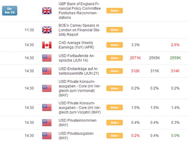 Kurzer Marktüberblick 27.06.2014