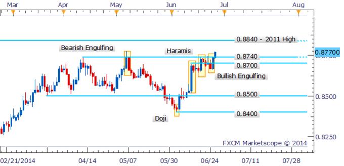 NZD/USD Push Above 0.8700 Negates Bearish Signals