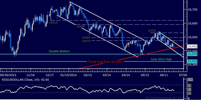 US Dollar Hovering at Trend-Defining Barrier, SPX 500 Finds Support
