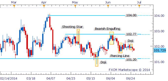 USD/JPY Range Remains In Play As Doji Suggests Hesitation Persists