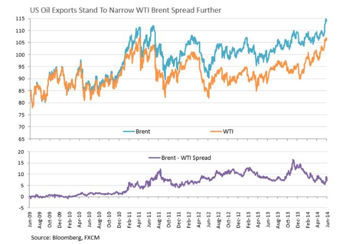 WTI-Brent Spread auf eng gesetzt, Gold setzt aufgrund des schwachen USD seinen Höhenflug fort