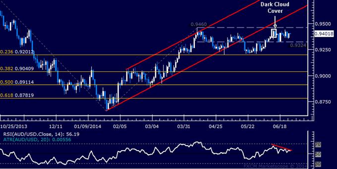 AUD/USD Technical Analysis – Looking for Bearish Reversal