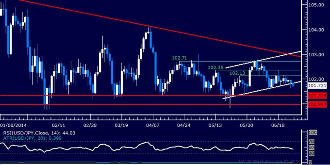 USD/JPY Technical Analysis – Yen Attempts to Start Advance