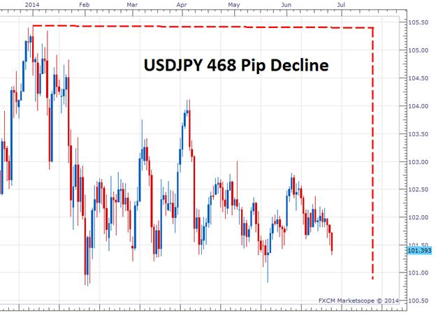 Ein grundlegender USD/JPY Breakout