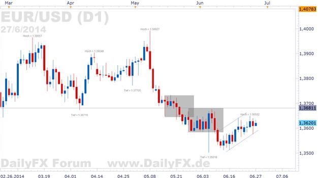 James Bullard schickt den EUR/USD nur kurz unter die 1,36