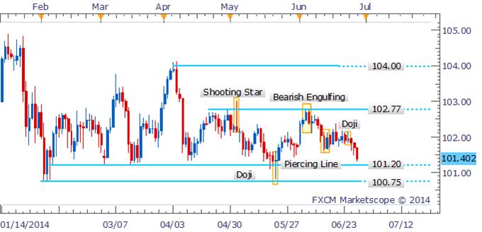 USD/JPY Facing Make-Or-Break Moment On Test Of Range-Bottom
