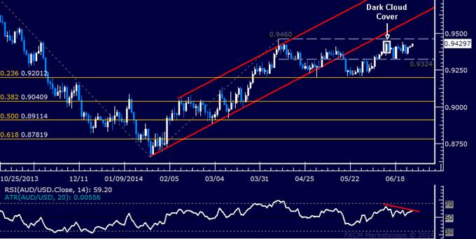 AUD/USD Technical Analysis – Still Holding Short Trade