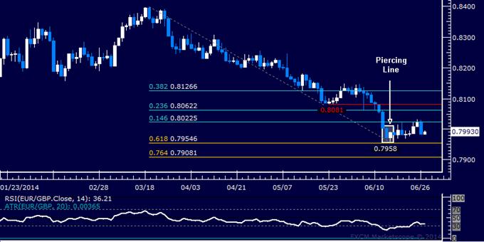 EUR/GBP Technical Analysis – Oscillating Around 0.80 Mark
