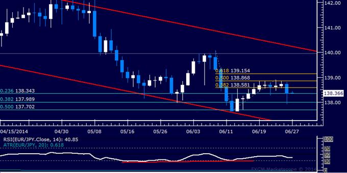 EUR/JPY Technical Analysis – Euro Breaks Range Bottom