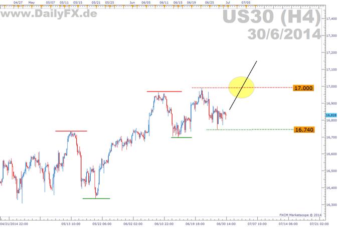 Trading Setup: Long Dow Jones