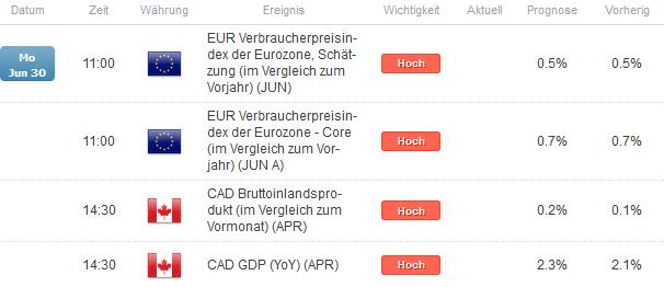 EUR/CAD: Was signalisiert die Inflation der Eurzone?