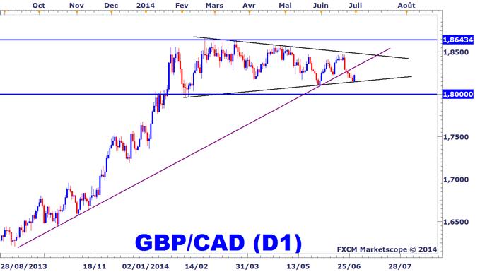 Idée de Trading DailyFX : Le GBPCAD rebondit sur le bas de son triangle