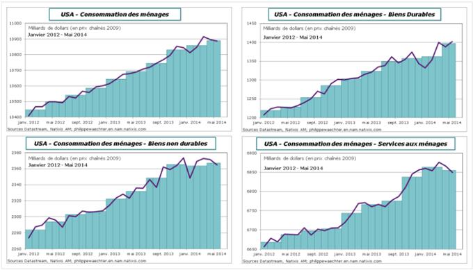 USA – Que s'est-il passé sur la consommation des ménages ?