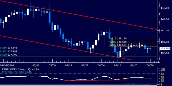 EUR/JPY Technical Analysis – Stalling After Range Break