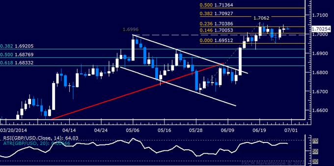 GBP/USD Technical Analysis – Oscillating Around 1.70 Mark