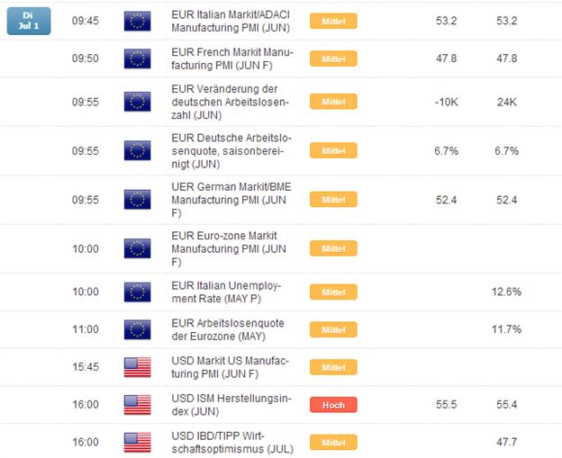 DAX: sehnsuchtsvolles Warten auf die EZB und NFPs am Donnerstag