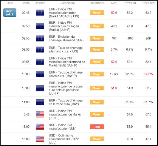 EURUSD : L'euro pourrait atteindre 1,3730$ avant la BCE