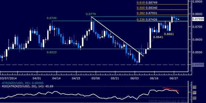 NZD/USD Technical Analysis – Stalling Below 0.88 Figure