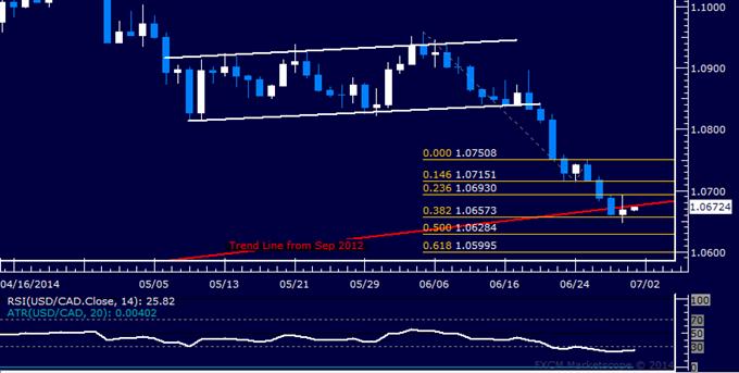 USD/CAD Technical Analysis – Digesting Trend Line Break