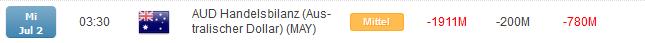 Defizit der australischen Handelsbilanz gestiegen