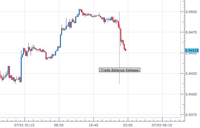 Australian Dollar Drops as Trade Balance Figures Disappoint