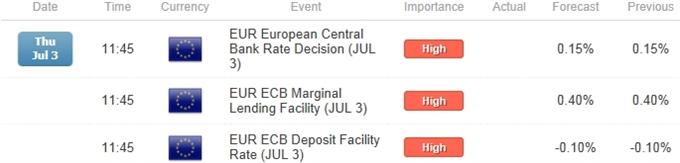 EUR/USD ECB