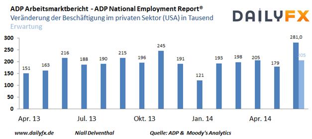 EUR/USD: ADP Daten ein willkommener Boost für die US-Konjunktur