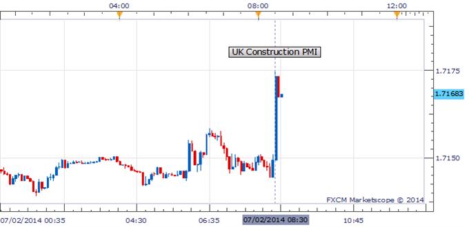 GBP/USD Hit Highest Level Since 2008 As UK Construction Data Surprise