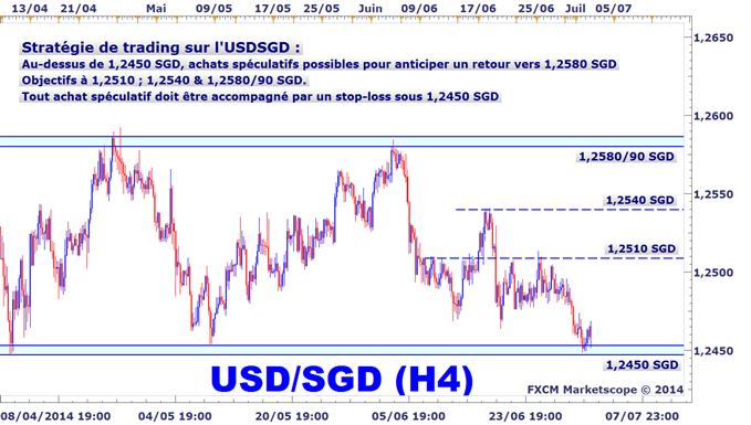 Idée de Trading : L'USDSGD rebondit sur le bas de son range