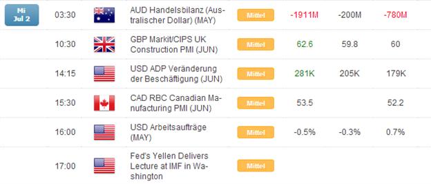 Kurzer Marktüberblick 03.07.2014