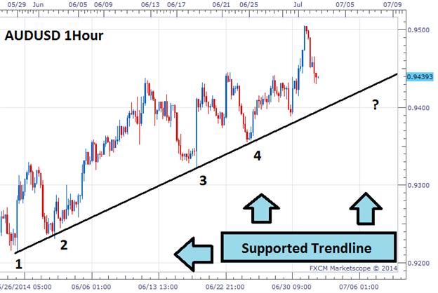 Forex indikator trendlinien einzeichnen