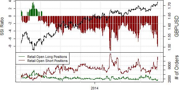 British Pound at Major Extremes - Key Warning