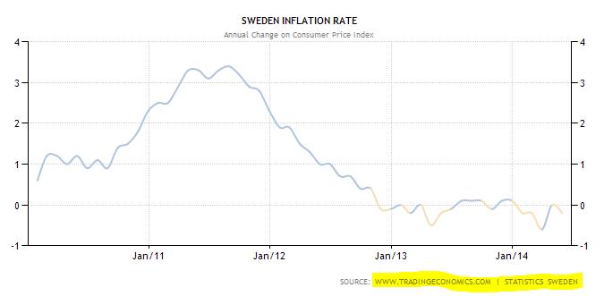 Sveriges Riksbank senkt Leitzins um 0,5% wegen Deflationsangst