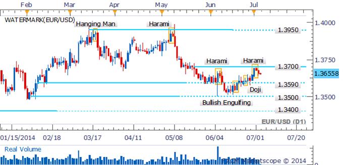 EUR/USD Aiming Lower Following Bearish Reversal Pattern