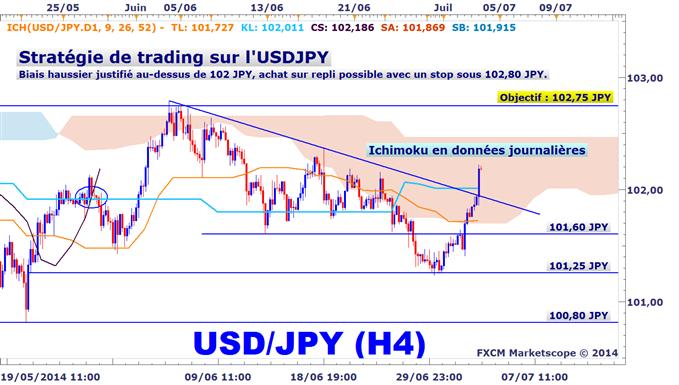Idée de Trading DailyFX : L'USDJPY dépasse 102 JPY suite aux NFPs