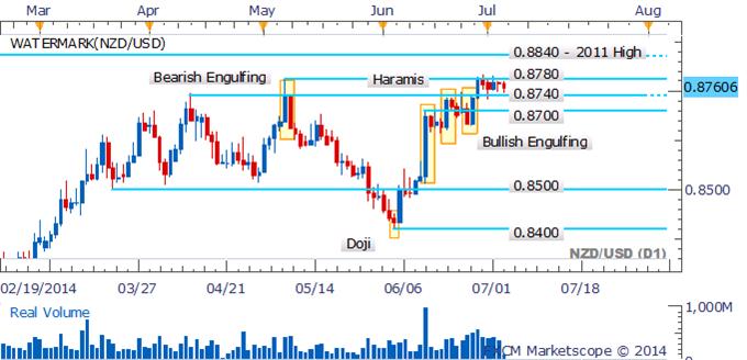 NZD/USD Consolidation Continues As Doji Highlights Hesitation