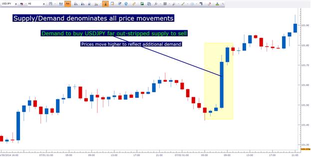 Die Kursbewegung im Forex-Markt